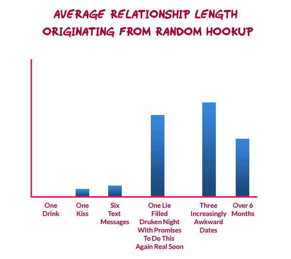 Average relationship length originating from random hookup