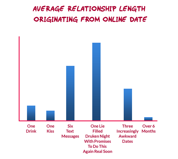 Average relationship length originating from online date