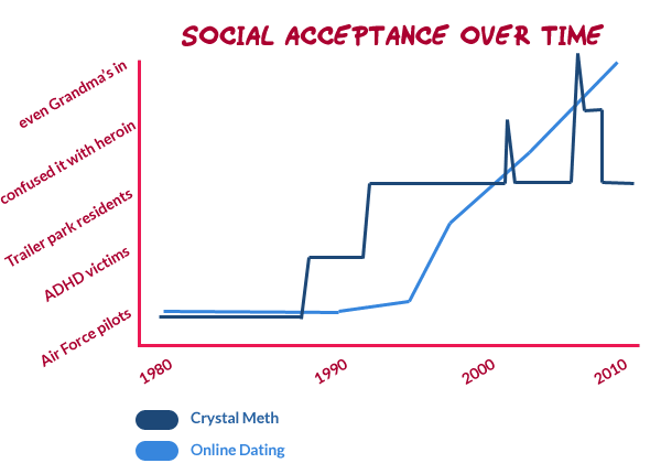 Social acceptance of online dating verus Crystal Meth