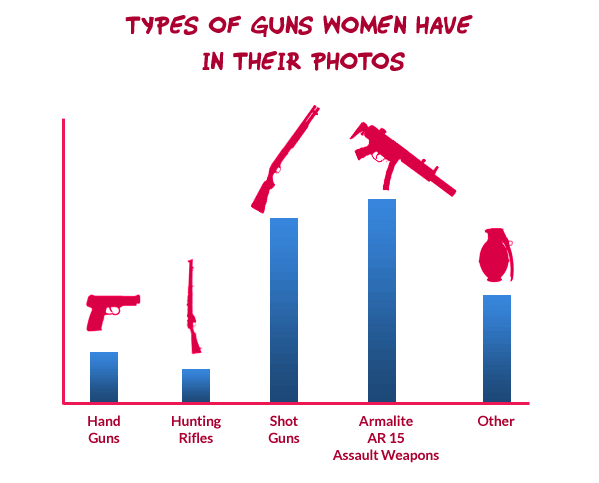 Types of guns women are photographed with