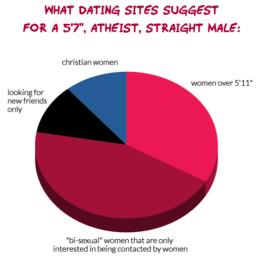 "what dating sites suggest for a 5'7"", atheist, straight male"
