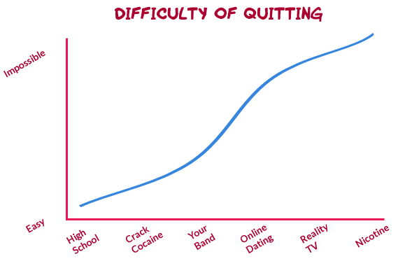 The difficulty rating of quitting an abhorrent behavior.